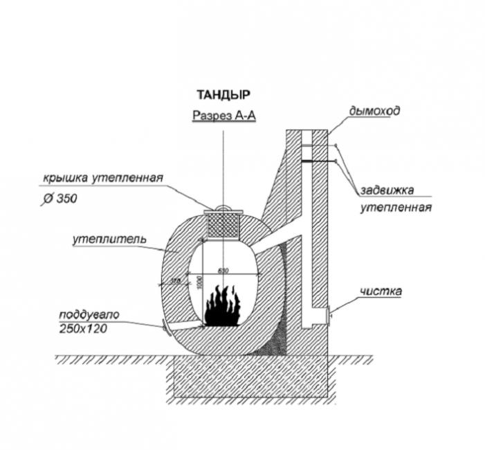 Универсальная печь-жаровня в разрезе