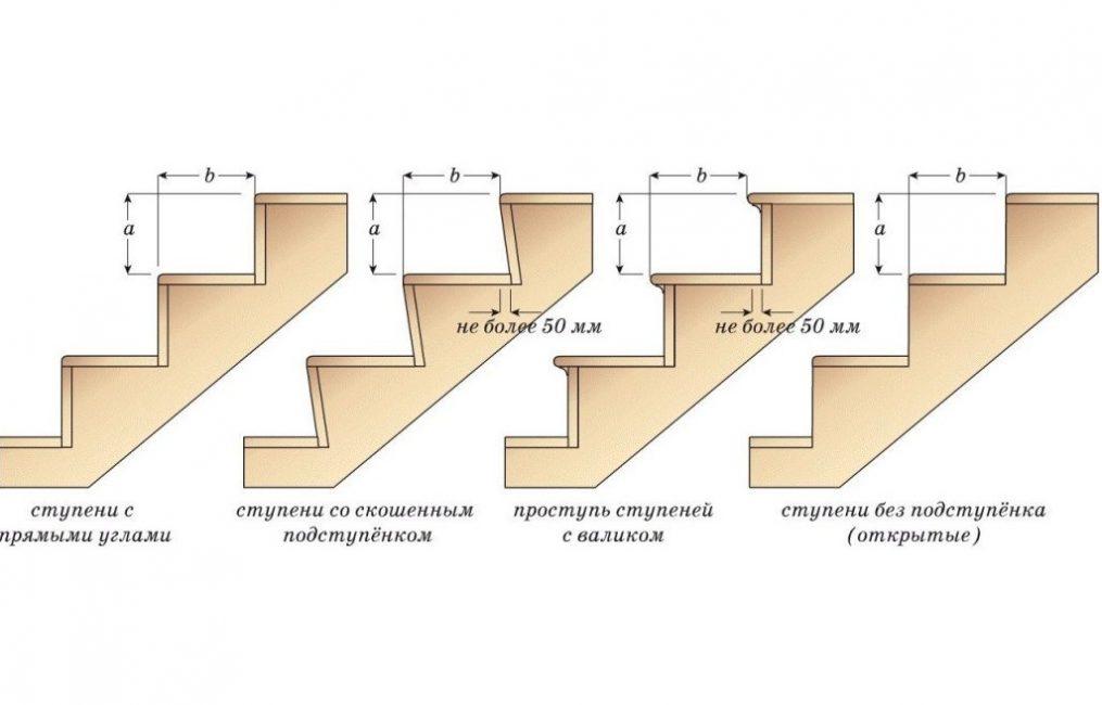 Варианты оформления ступеней на лестнице