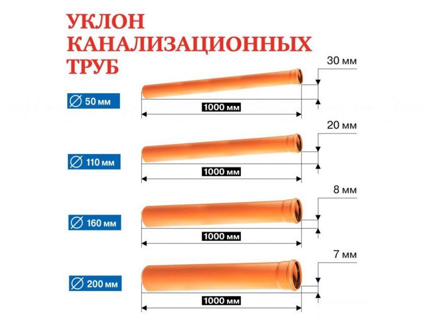Постоянный уклон канализационных труб