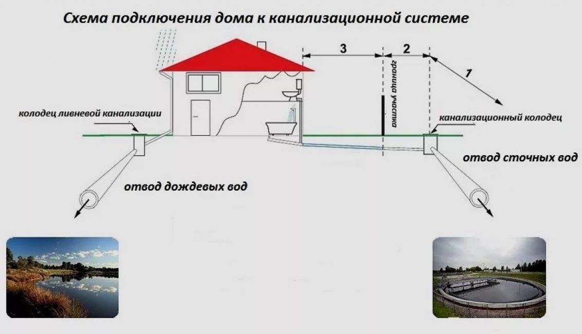 Схема подключения дома