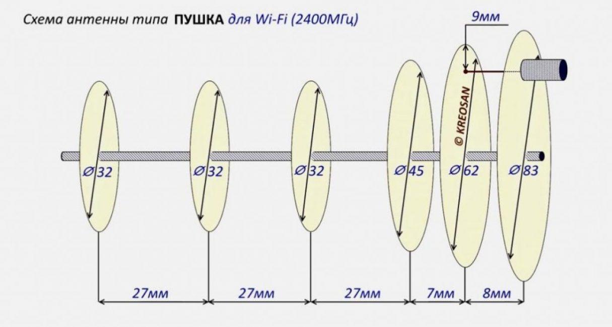 2400 МГц