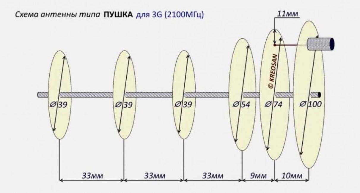 2100 МГц - самая распространенная частота радиосигнала