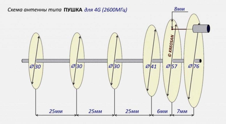 2600 МГц