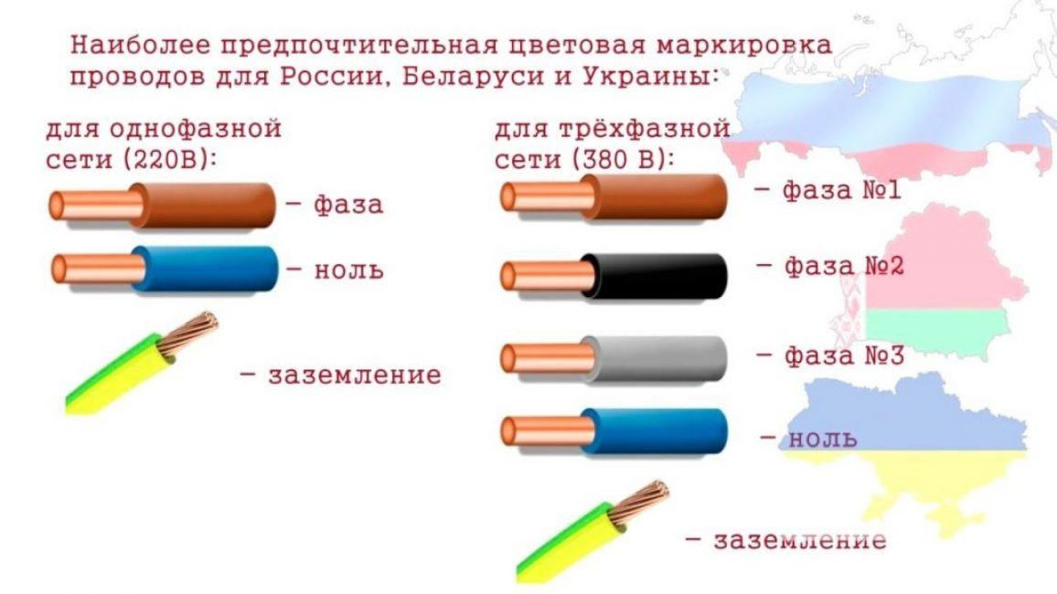 Цвета и маркировка проводов и кабелей