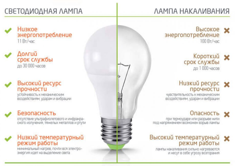 Сравнение светодиодной ламы и лампы накаливания.