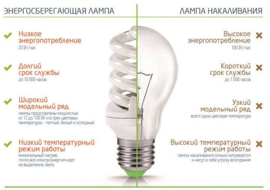Сравнение энергосберегающей и лампы накаливания