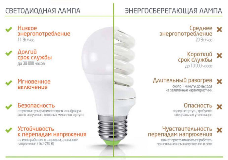 Сравнение светодиодной и энергосберегающей лампы.